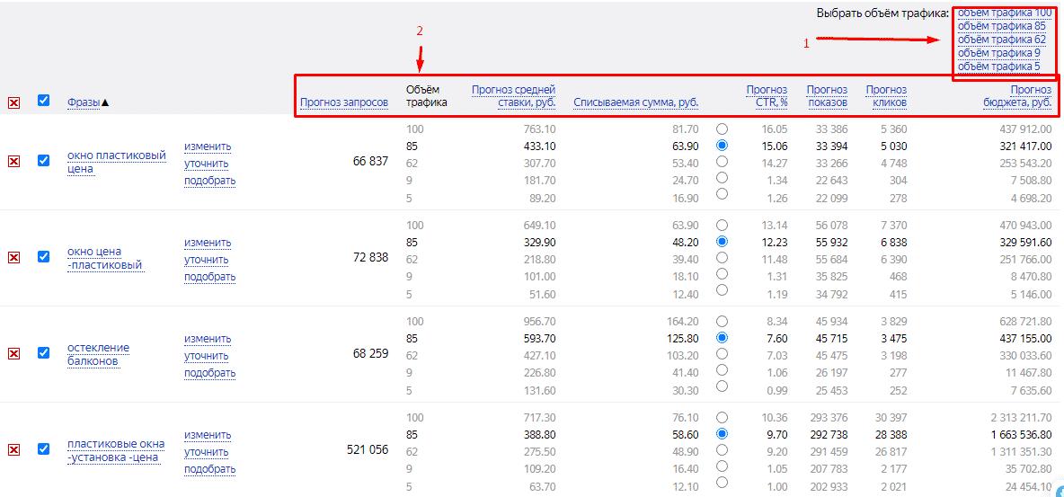 таблица стоимости ключевых запросов в директе
